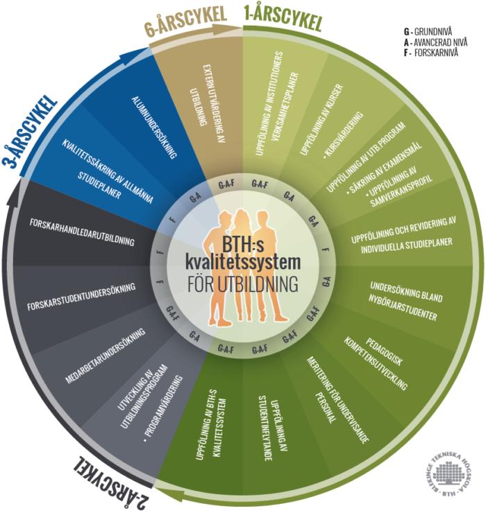 Grafisk avbildning av årscykel