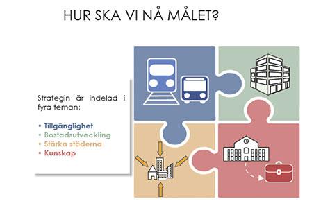 Illustration av studentprojektet Projekt Regional Planering
